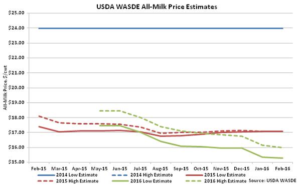 USDA WASDE All-Milk Price Estimates - Feb 16