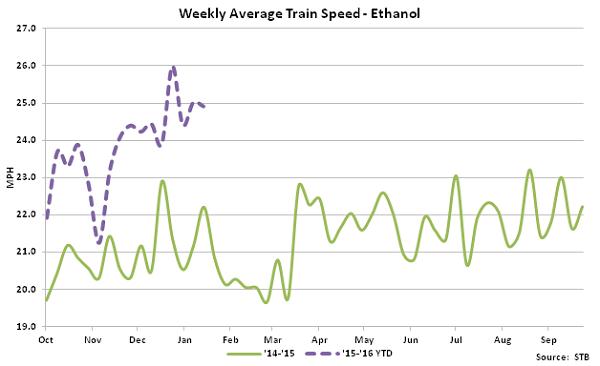 Weekly Average Train Speed-Ethanol - Feb 16
