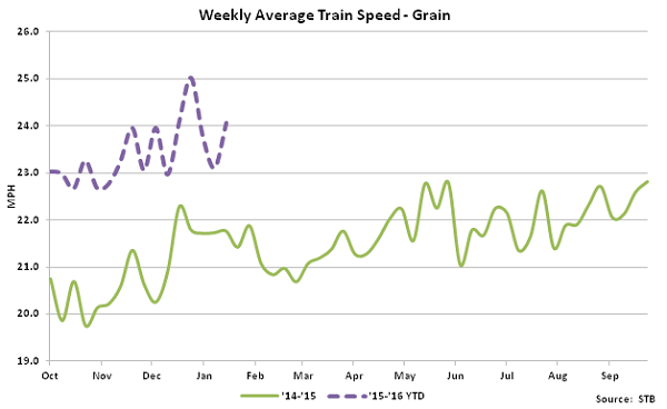 Weekly Average Train Speed-Grain - Feb 16