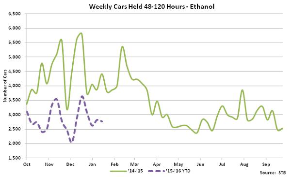 Weekly Cars Held 48-120 Hours-Ethanol - Feb 16
