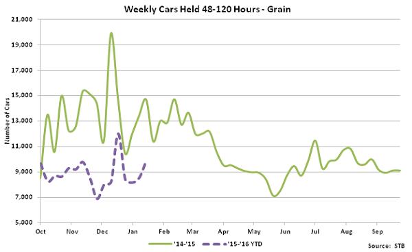 Weekly Cars Held 48-120 Hours-Grain - Feb 16