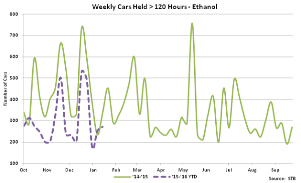 Weekly Cars Held Greater Than 120 Hours-Ethanol - Feb 16