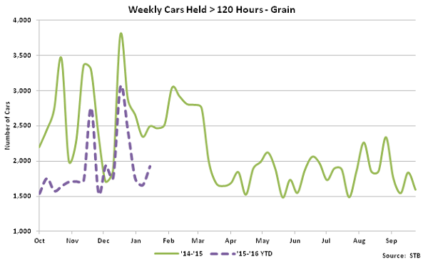 Weekly Cars Held Greater Than 120 Hours-Grain - Feb 16