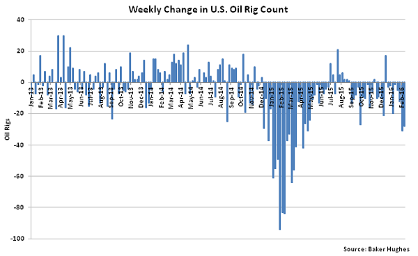 Weekly Change in US Oil Rig Count - 2-18-16