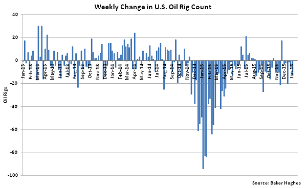 Weekly Change in US Oil Rig Count - 2-3-16