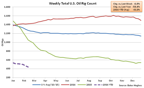 Weekly Total US Oil Rig Count - 2-18-16