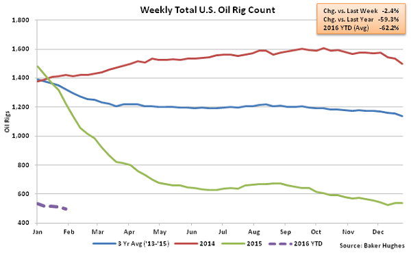 Weekly Total US Oil Rig Count - 2-3-16