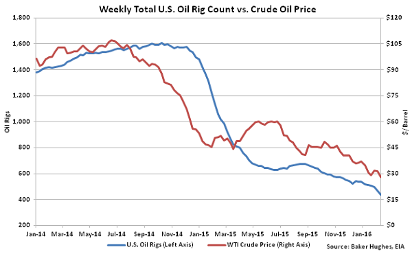 Weekly Total US Oil Rig Count vs Crude Oil Price - 2-18-16