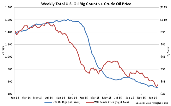 Weekly Total US Oil Rig Count vs Crude Oil Price - 2-3-16