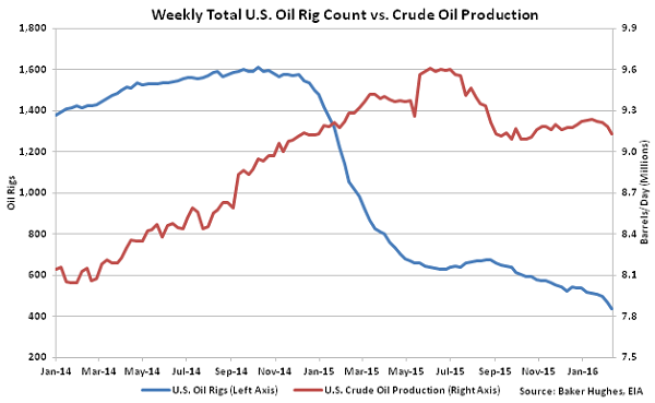 Weekly Total US Oil Rig Count vs Crude Oil Production - 2-18-16