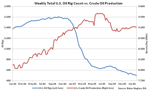 Weekly Total US Oil Rig Count vs Crude Oil Production - 2-3-16