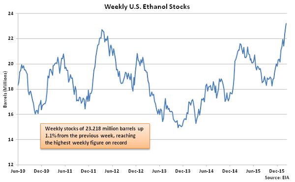Weekly US Ethanol Stocks - 2-18-16