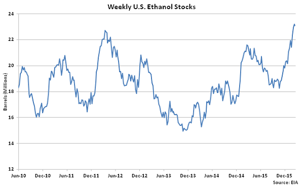 Weekly US Ethanol Stocks - 2-24-16