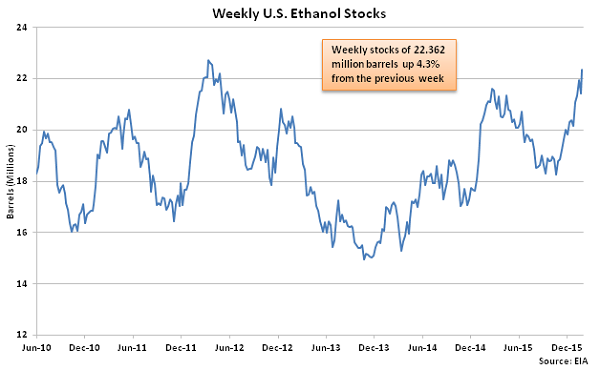 Weekly US Ethanol Stocks - 2-3-16