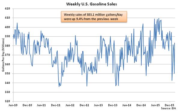 Weekly US Gasoline Sales - 2-10-16