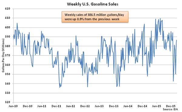 Weekly US Gasoline Sales - 2-18-16