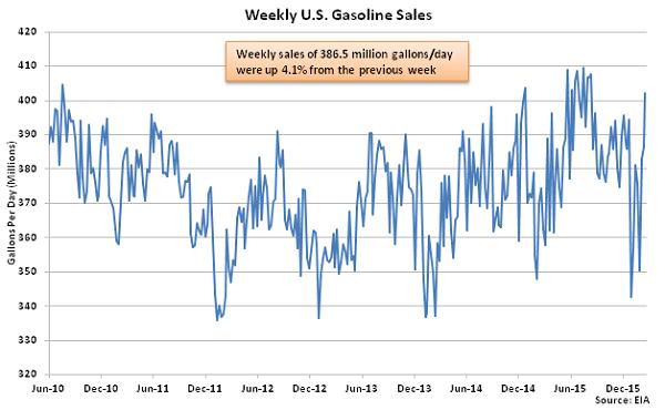 Weekly US Gasoline Sales - 2-24-16