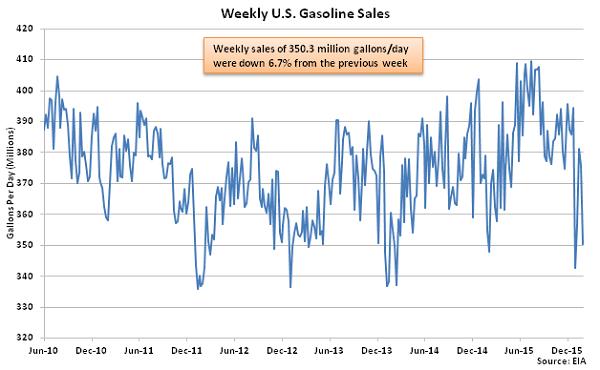 Weekly US Gasoline Sales - 2-3-16