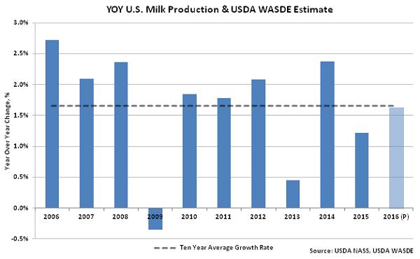 YOY US Milk Production & USDA WASDE Estimate - Feb 16