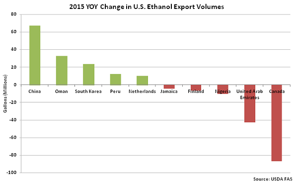 2015 YOY Change in US Ethanol Export Volumes - Mar 16