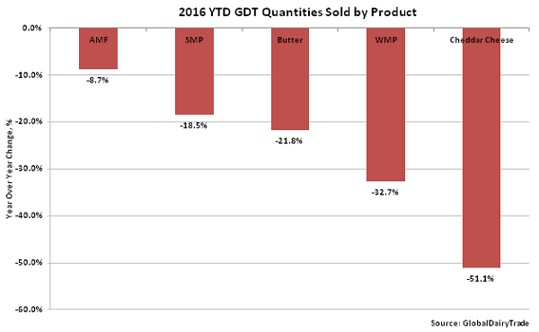 2016 YTD GDT Quantity Sold by Product - Mar 16