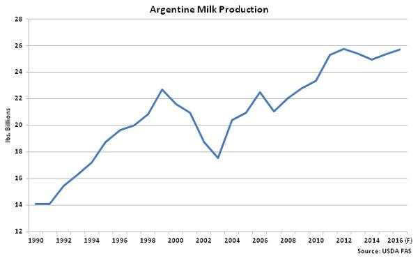 Argentine Milk Production - Feb 16