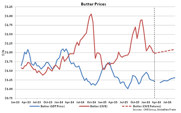 Butter Prices - Mar 16