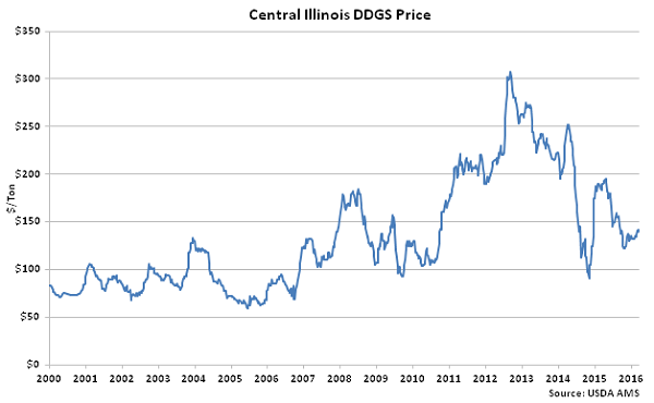 Central Illinois DDGs Price - Mar 16