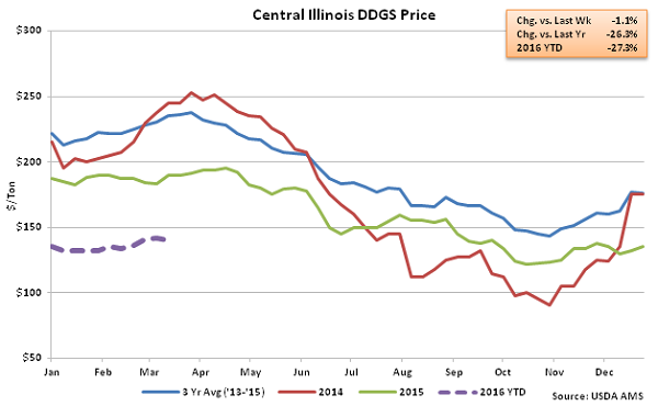 Central Illinois DDGs Price2 - Mar 16