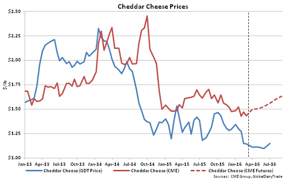 Cheddar Cheese Prices - Mar 16