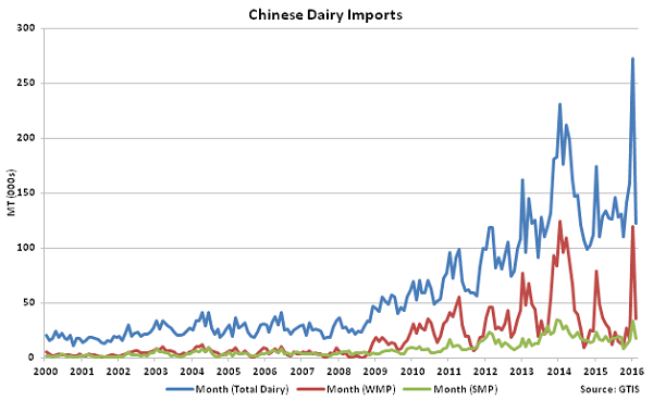 Chinese Dairy Imports - Mar 16