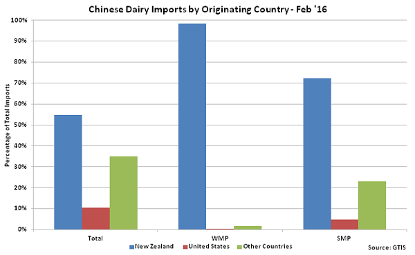Chinese Dairy Imports by Originating Country - Mar 16
