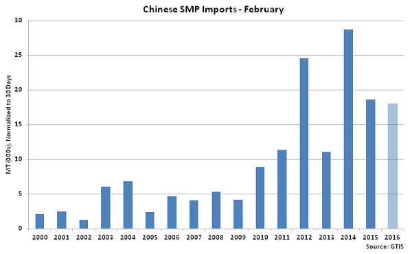 Chinese SMP Imports Feb - Mar 16