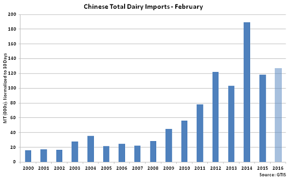 Chinese Total Dairy Imports Feb - Mar 16