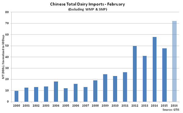 Chinese Total Dairy Imports Feb2 - Mar 16