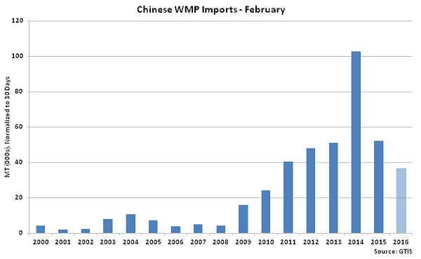 Chinese WMP Imports Feb - Mar 16