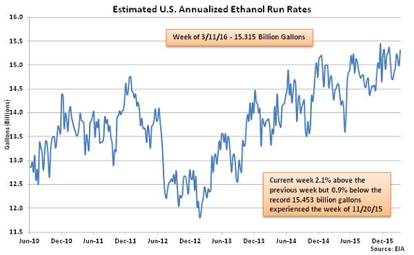 Estimated US Annualized Ethanol Run Rates 3-16-16