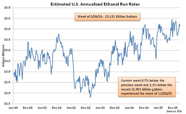 Estimated US Annualized Ethanol Run Rates 3-2-16