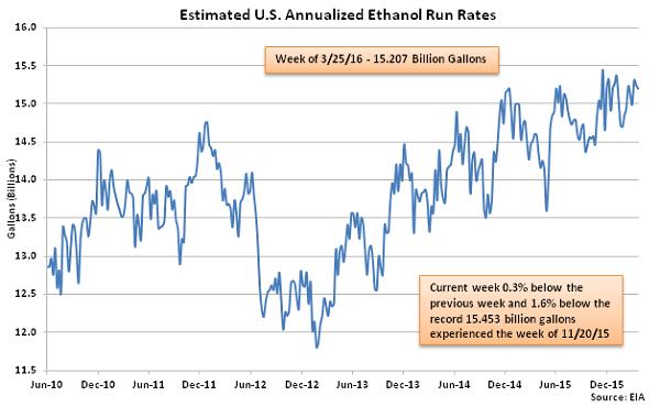 Estimated US Annualized Ethanol Run Rates 3-30-16