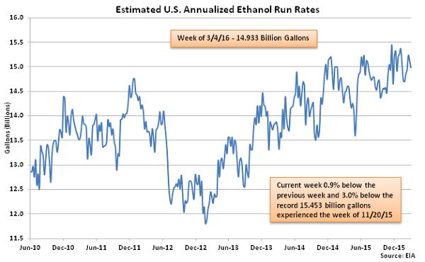 Estimated US Annualized Ethanol Run Rates 3-9-16