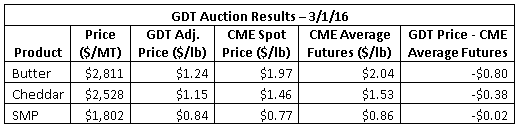 GDT Auction Results 3-1-16