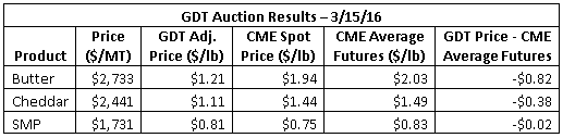 GDT Auction Results 3-15-16
