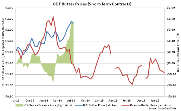 GDT Butter Prices (Short-Term Contracts) - Mar 16