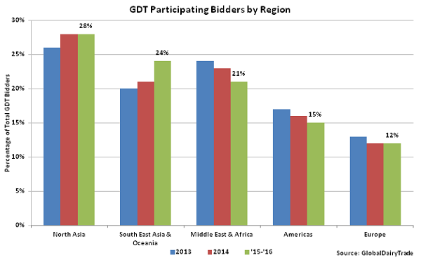 GDT Participating Bidders by Region - Mar 16