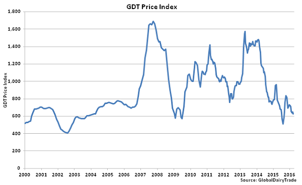 GDT Price Index - Mar 16