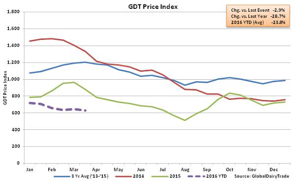GDT Price Index2 - Mar 16