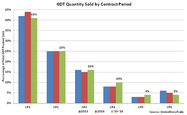 GDT Quantity Sold by Contract Period - Mar 16