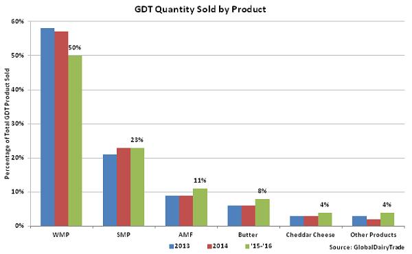 Global Dairy Trade Biannual Chart Focus Update – Mar '16