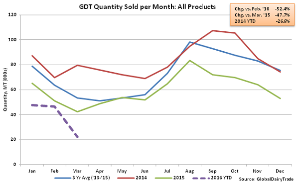 GDT Quantity Sold per Month All Products - Mar 16