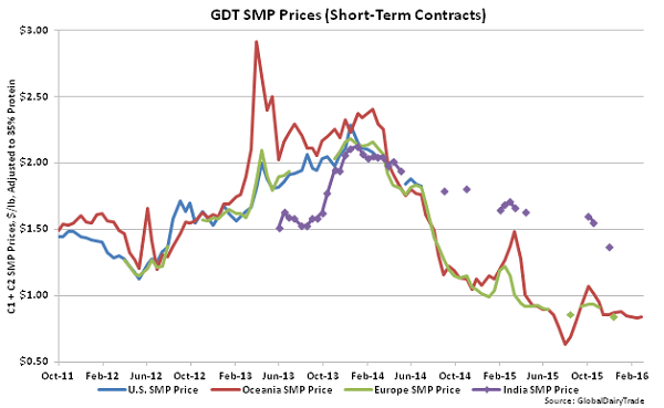 GDT SMP Prices (Short-Term Contracts) - Mar 16